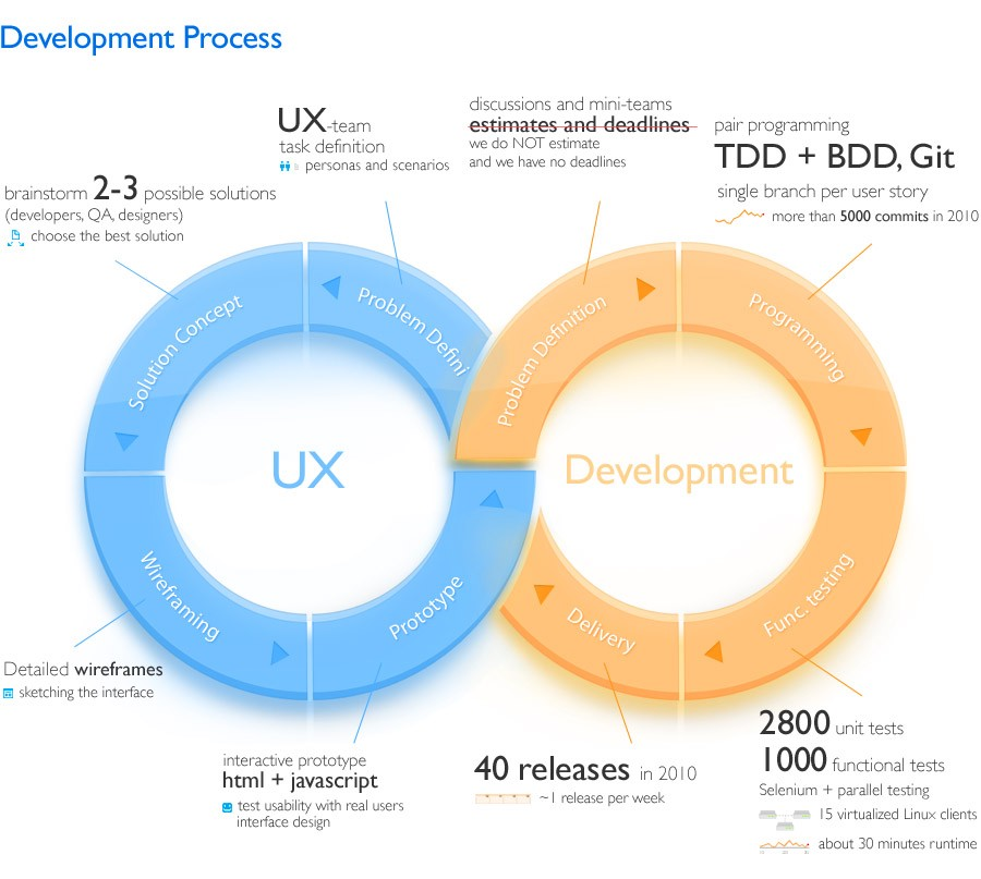 Our development process as it looked in 2010