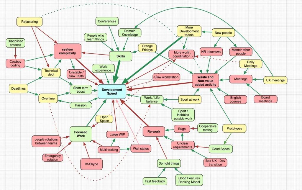 Mindmap des facteur de performance
